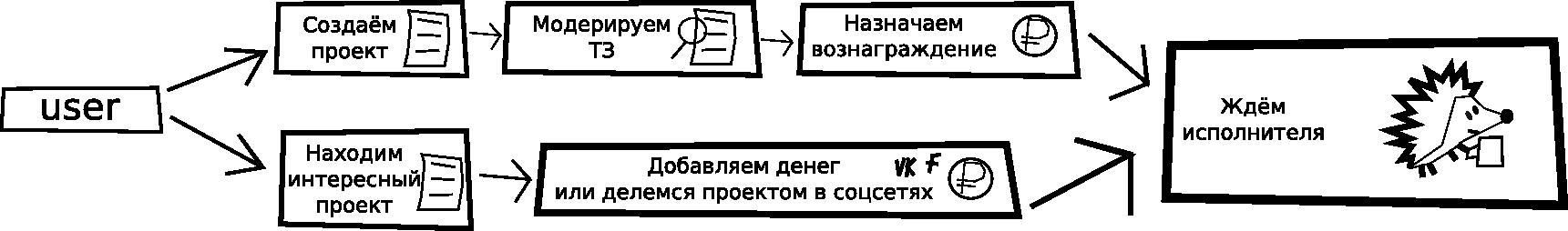 user_alg